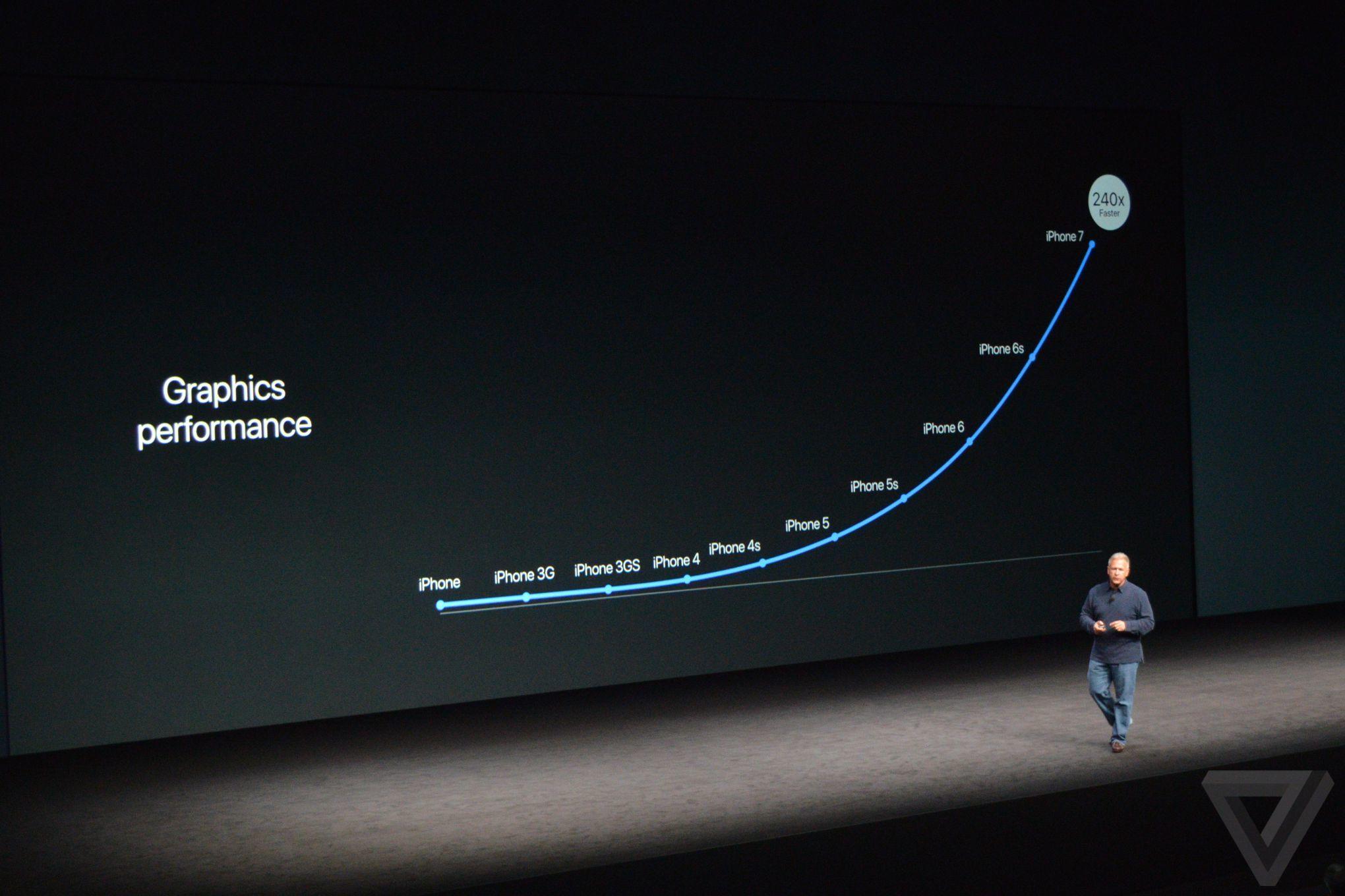 Khả năng xử lý đồ họa qua các phiên bản chip của Apple. A10 mạnh gấp 240 lần phiên bản iPhone đầu tiên.