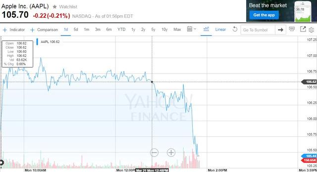 Giá cổ phiếu Apple sau khi ra mắt iPhone SE.