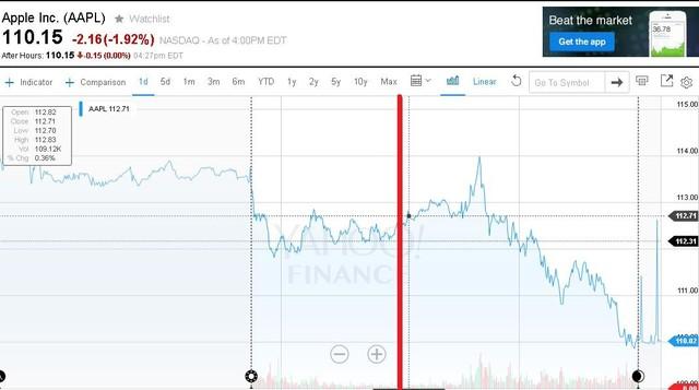 Giá cổ phiếu Apple sau khi ra mắt iPhone 6s.