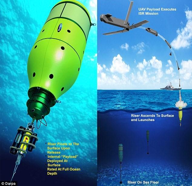 Chiếc kén robot nổi lên mặt nước để phóng ra phương tiện do thám. Hiện tại, các công đoạn này do tàu ngầm thực hiện nên chi phí cũng đắt đỏ hơn nhiều.
