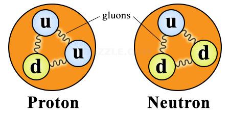 Hiểu biết hiện tại của chúng ta về proton