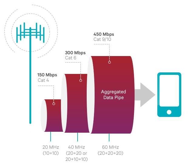 So sánh tốc độ băng tần và băng thông giữa các Category khác nhau.