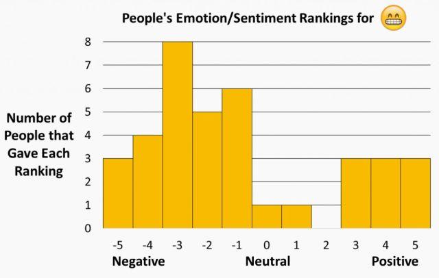 Cảm xúc của người tham gia với mặt cười nhe răng của Apple (Từ trái sang: Tiêu cực, Trung lập, Tích cực)
