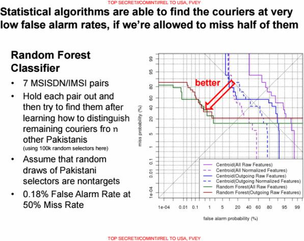 Ngưỡng điểm số của thuật toán Random Forest.