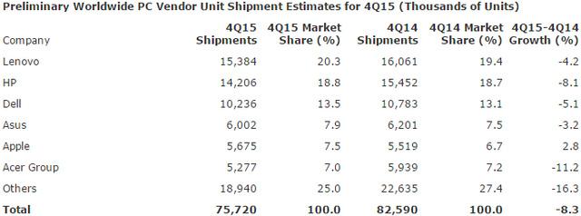 Số liệu của Gartner về thị trường máy tính cá nhân Q4/2015.