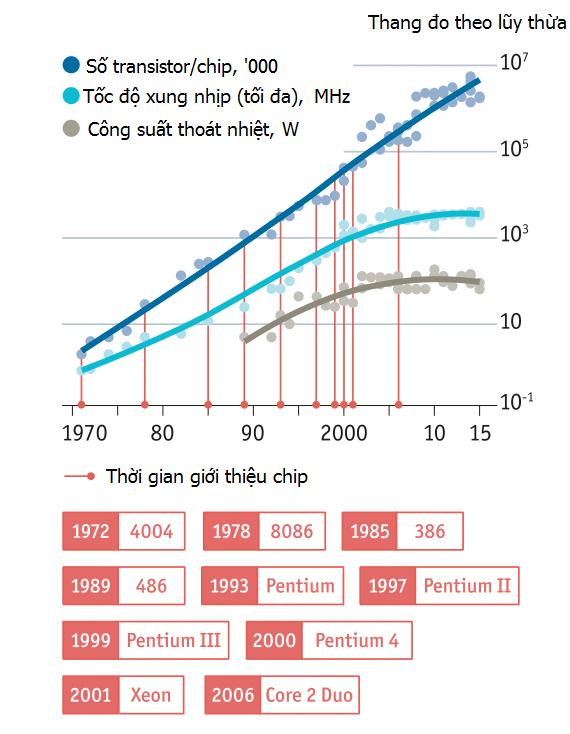 Sự tiến hóa của 3 biến số quan trọng trong sản xuất mạch tích hợp: số lượng transister tên mỗi mạch, tốc độ xung nhịp và công suất thoát nhiệt (thường cho biết mức tiêu thụ điện của con chip) tối đa được xem là an toàn.