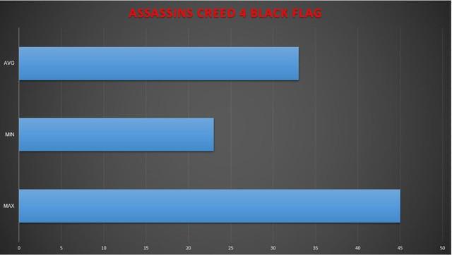 AS4: Black Flag với FPS trung bình 33