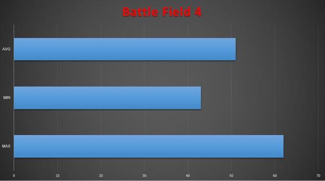 BF 4 với FPS trung bình 52