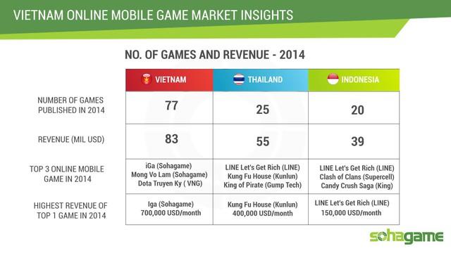 Việt Nam có số lượng game phát hành năm 2014 vượt trội so với Thái Lan hay Indonesia.