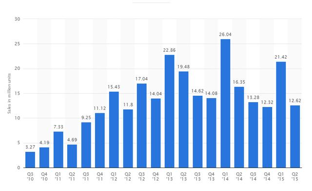 Năm 2015 đánh dấu cho sự tụt dốc của sản phẩm iPad.