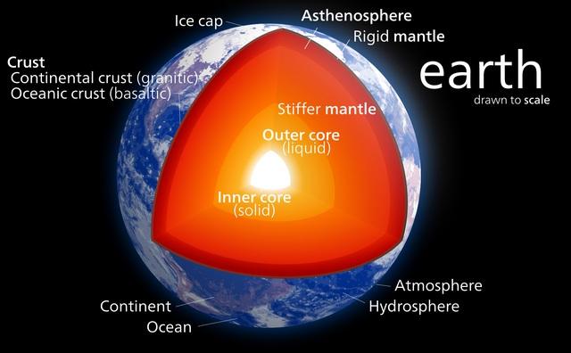 Từ trường được tạo ra nhờ cấu tạo bên trong lõi của Trái đất.