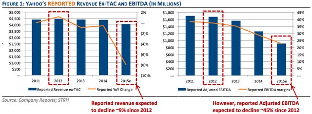 Doanh thu (bảng bên trái) và lợi nhuận trước thuế của Yahoo trong những năm gần đây.