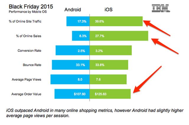 Thống kê từ IBM trong dịp Black Friday vừa qua.