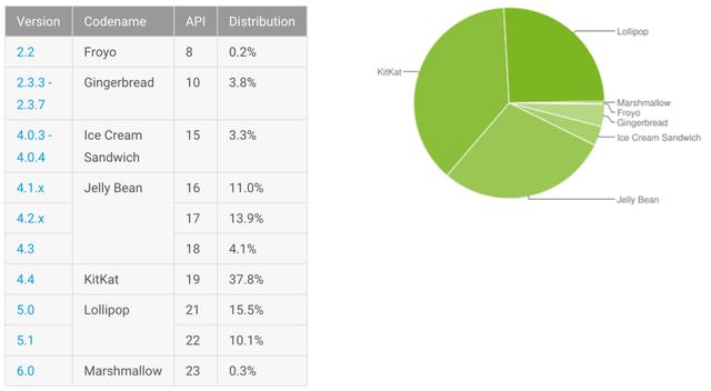 Số lượng thiết bị đã cập nhật nền tảng Android mới nhất là rất ít.