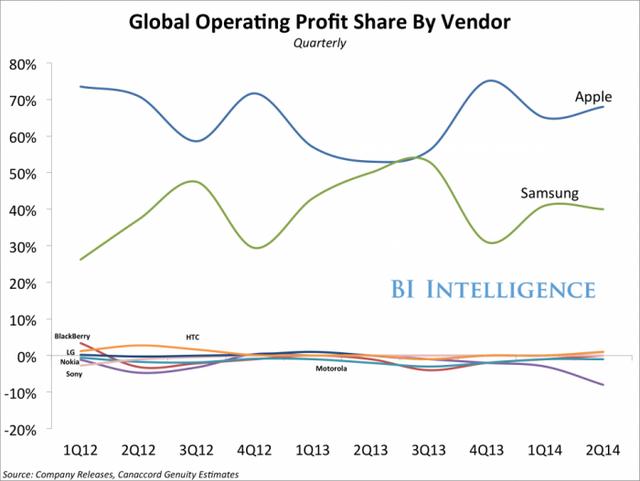 Smartphone Global Profit