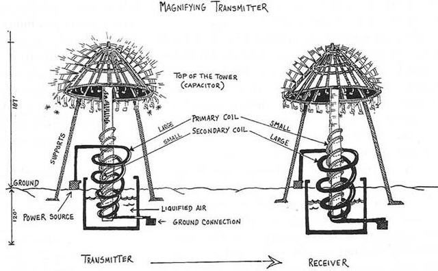 Bằng sáng chế phát minh truyền tải điện không dùng dây dẫn của Tesla.
