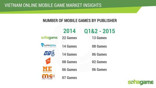 Soha Game dẫn đầu số lượng game phát hành.