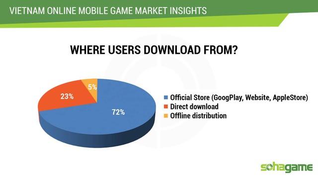 Game thủ vẫn chủ yếu tải game qua store chính thống (Google Play, AppStore...)