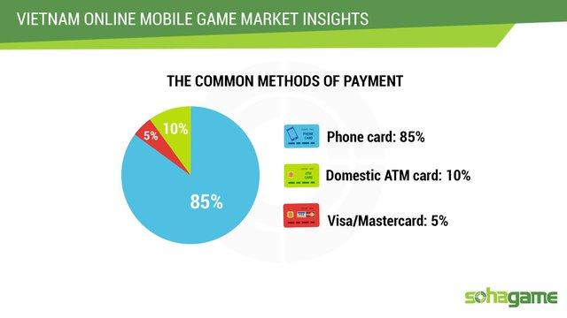 Tỷ lệ thanh toán bằng thẻ cào điện thoại vượt trội lên tới 85%.
