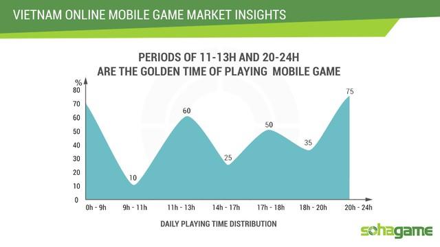 Khoảng thời gian chơi game nhiều nhất là 11h~13h và 20h~24h hằng ngày.
