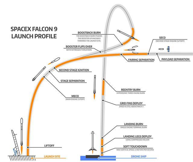 Hình ảnh mô tả hành trình phóng và hạ cánh của tên lửa Falcon 9.