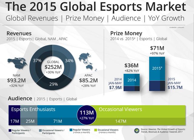 Tổng quan về thị trường esports toàn cầu năm 2015 theo Newzoo