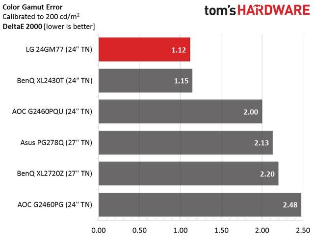 Sai số màu của 24GM77 thấp nhất trong số những màn hình chơi game phổ biến