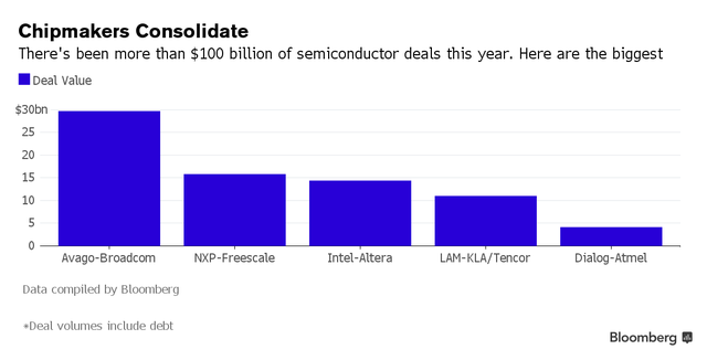 Các thương vụ sáp nhập lớn nhất của ngành công nghiệp bán dẫn trong năm 2015