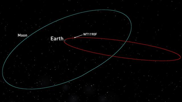 Quỹ đạo của WT1190F.