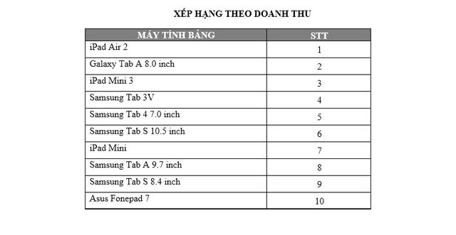 Vị trí top 1 doanh thu thuộc về iPad Air 2