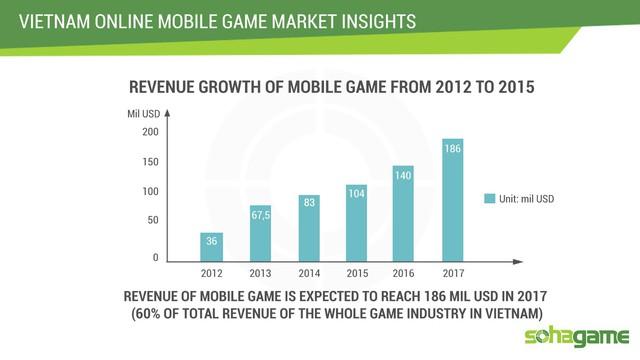 Biểu đồ tăng trưởng doanh thu game mobile từ 2012 tới 2015.