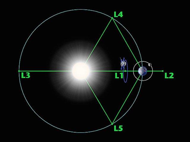 Vị trí của ACE tương đương với điểm Lagrange L1 trong không gian.