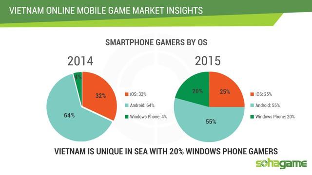 Sự phát triển bất ngờ của nền tảng Windows Phone.