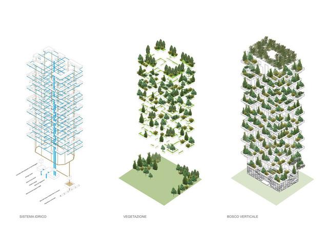 Các mặt cắt của 2 tòa nhà, cho thấy sự phức tạp trong thiết kế của Bosco Verticale.
