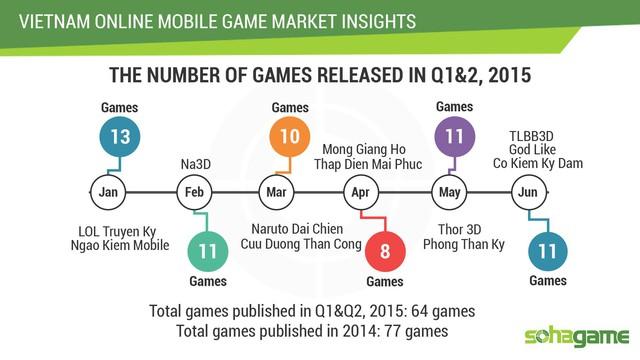 Chỉ riêng nửa đầu 2015 đã có tới 64 game mới phát hành tại Việt Nam.