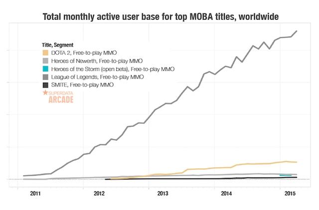 Tổng lượng người chơi hàng tháng ở từng game MOBA trên toàn cầu, theo cơ sở SuperData Research