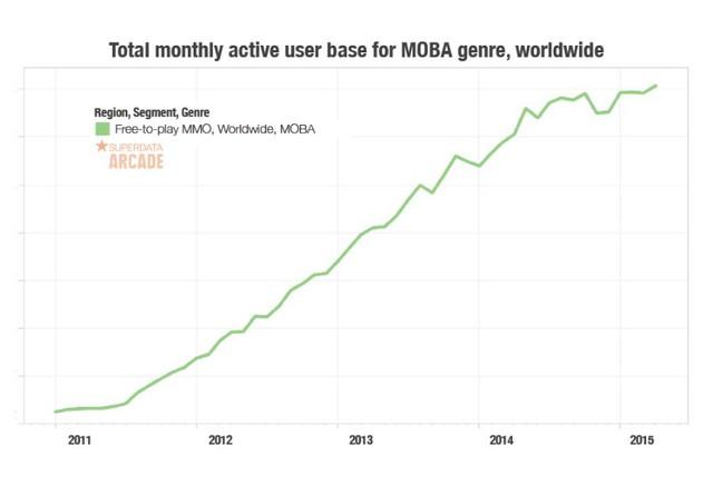 Tổng lượng người chơi hàng tháng ở thể loại MOBA trên toàn cầu, theo cơ sở SuperData Research