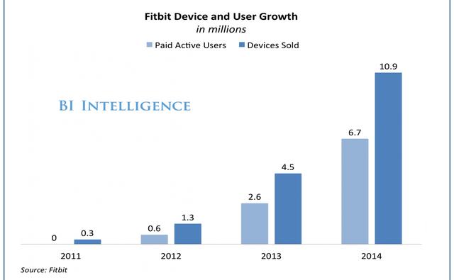 Doanh số bán hàng của Fitbit tăng đến10 lần chỉ trong vòng 3 năm.