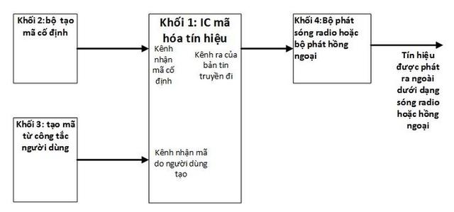 Tổng quan quá trình phát tín hiệu từ bộ phát điều khiển từ xa.