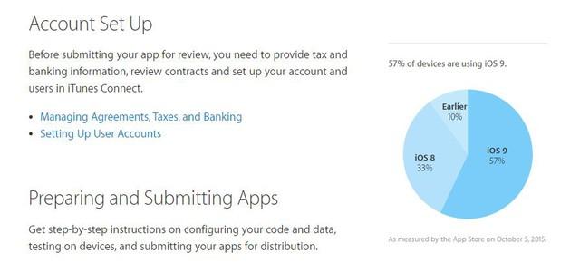 Theo Apple, 57% thiết bị iOS đã nâng cấp lên iOS9