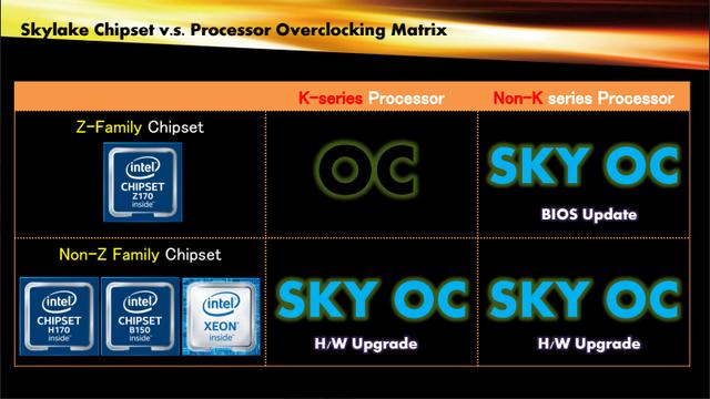 Người dùng mainboard chip B và H vẫn phải mua phần cứng mới để có được Sky OC.