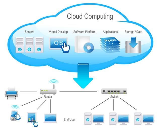 Sơ đồ hoạt động của điện toán đám mây.