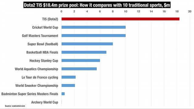 Giải thưởng một giải đấu E-sport đã vượt qua nhiều giải thế thao truyền thống khác.