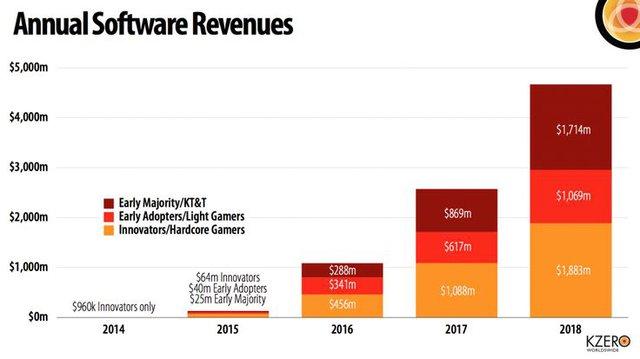 Dự đoán giá trị của thị trường phần mềm và ứng dụng thực tế ảo.