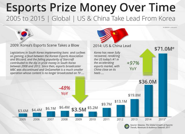 Giá trị tiền thưởng Esports tăng theo thời gian
