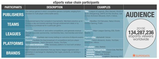 Giá trị các đối tượng tham gia eSports