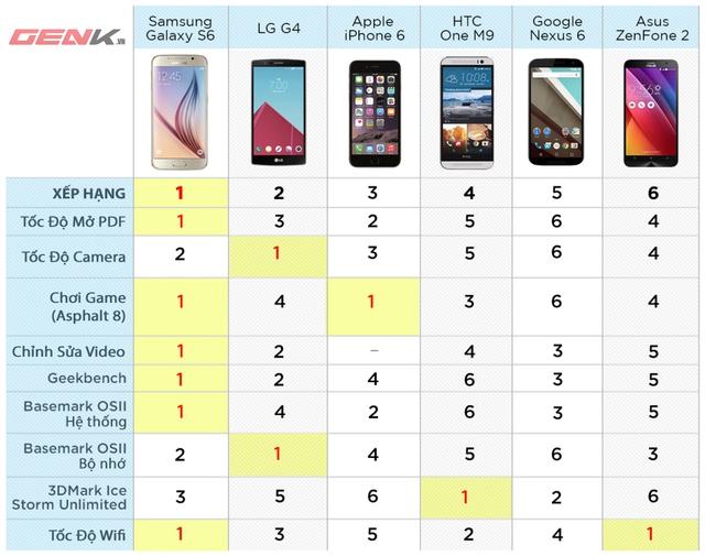 Bảng xếp hạng các thiết bịtheo 9 tiêu chí.Galaxy S6 về nhất với 6 tiêu chí đứng đầu bảng.