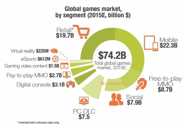 Giá trị thị trường game toàn cầu theo từng phân khúc (chỉ bao gồm doanh số phần mềm)
