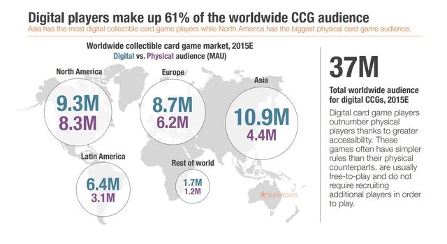 Người chơi kỹ thuật số chiếm 61% lượng khán giả của thể loại CCG trên toàn thế giới, với Châu Á dẫn đầu