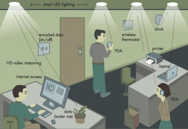 Sơ đồ một hệ thống Li-Fi tại văn phòng.
